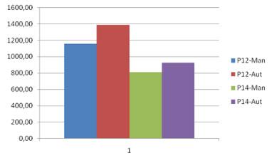 MS Project 2010, MS Project Server 2010: MS Project 2010, MS Project Server 2010: